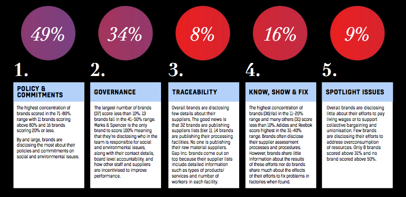 transparency index brand key issues results