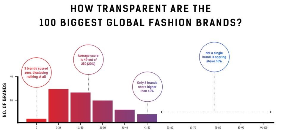 fashion revolution_transparency index 2017
